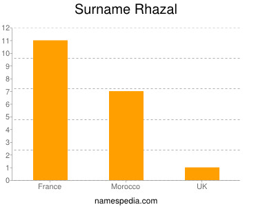Surname Rhazal