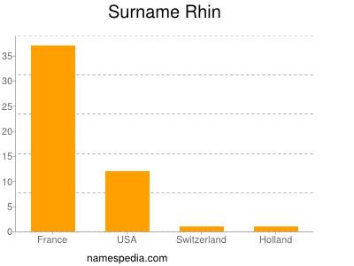 Surname Rhin