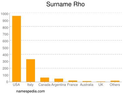 Surname Rho