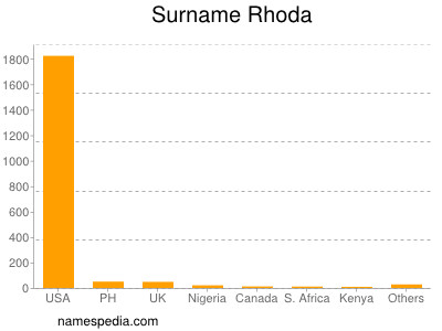 Surname Rhoda