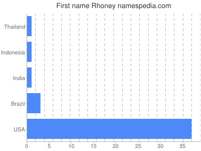 Given name Rhoney