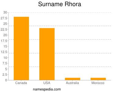 Surname Rhora
