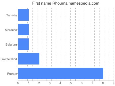 Given name Rhouma