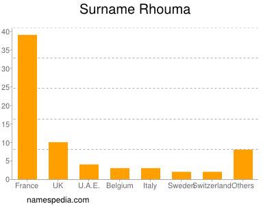 Surname Rhouma
