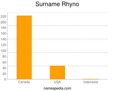 Surname Rhyno