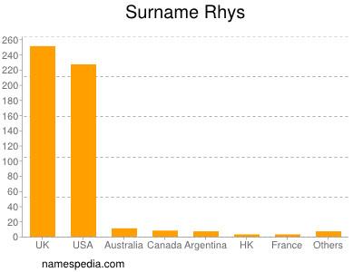 Surname Rhys