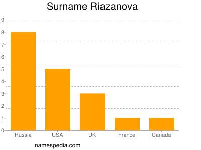 Surname Riazanova