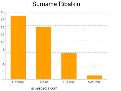 Surname Ribalkin