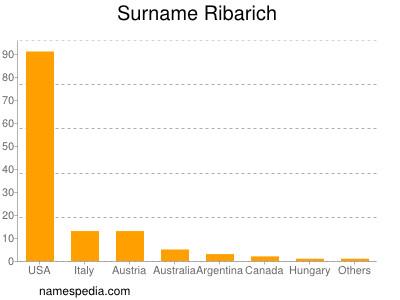 Surname Ribarich
