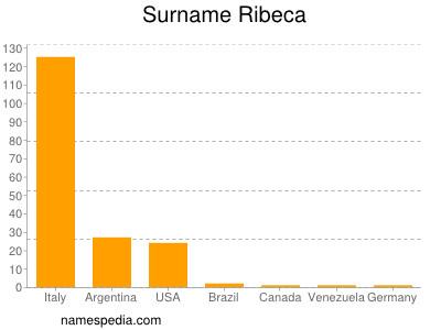 Surname Ribeca
