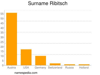 Surname Ribitsch