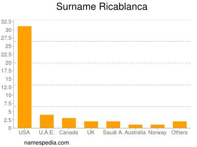 Surname Ricablanca