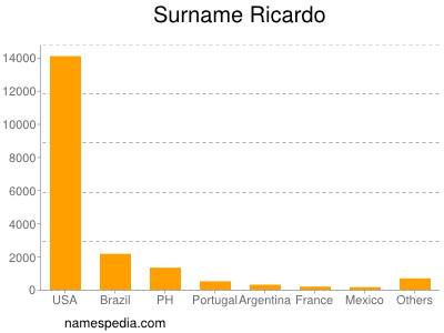 Surname Ricardo