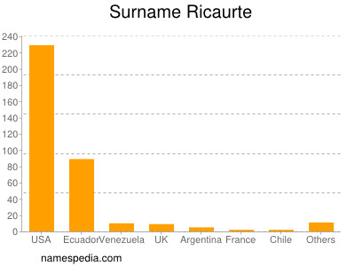 Surname Ricaurte