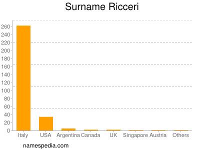 Surname Ricceri