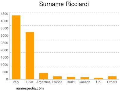 Surname Ricciardi