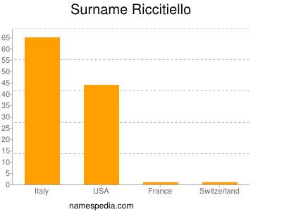 Surname Riccitiello