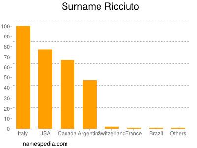 Surname Ricciuto