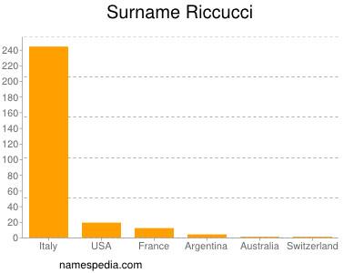Surname Riccucci