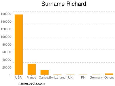 Surname Richard