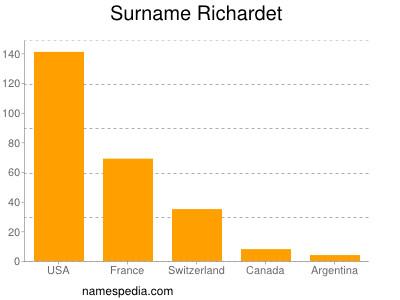 Surname Richardet