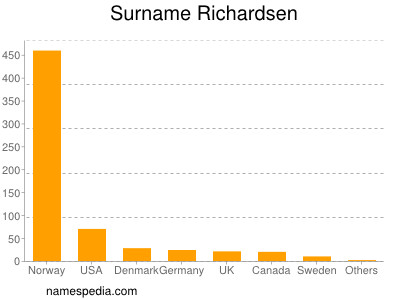 Surname Richardsen