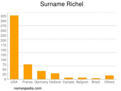 Surname Richel