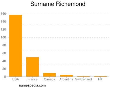 Surname Richemond