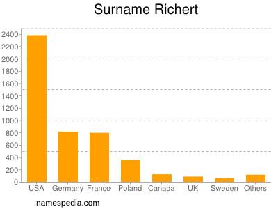 Surname Richert