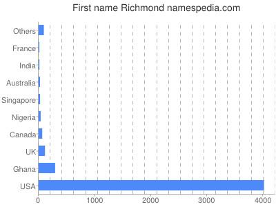 Given name Richmond