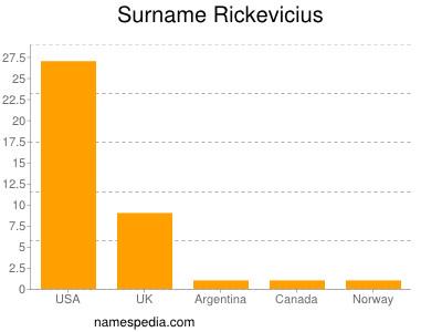 Surname Rickevicius