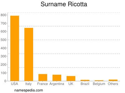 Surname Ricotta