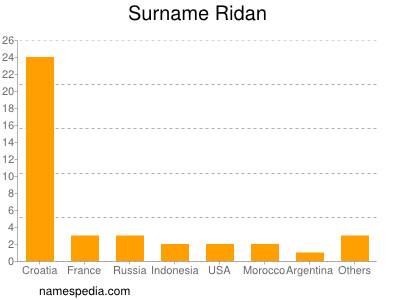 Surname Ridan