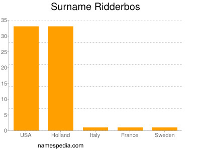 Surname Ridderbos