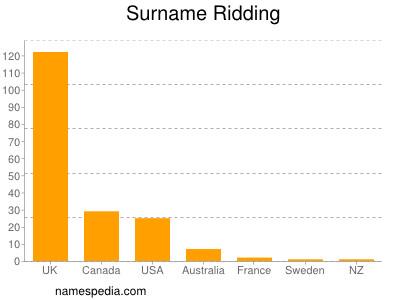 Surname Ridding