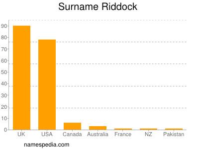 Familiennamen Riddock