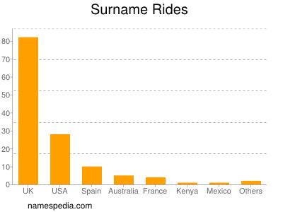 Surname Rides
