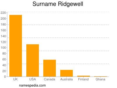 Surname Ridgewell