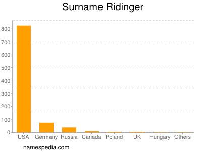 Surname Ridinger