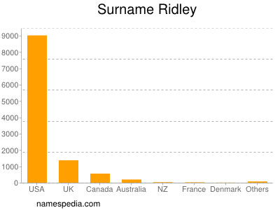 Surname Ridley