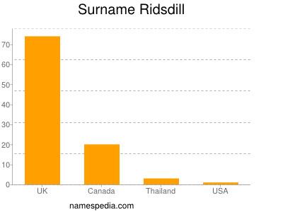 Surname Ridsdill