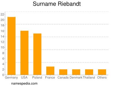 Surname Riebandt