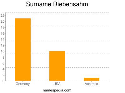 Surname Riebensahm
