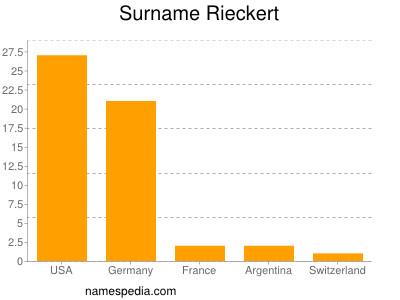 Surname Rieckert