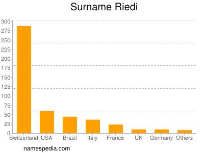 Surname Riedi