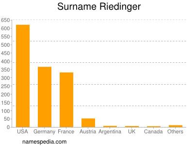 Surname Riedinger