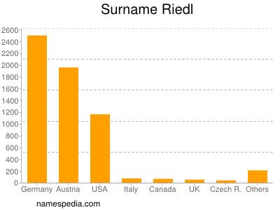 Surname Riedl