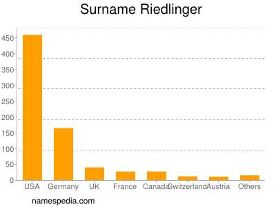 Surname Riedlinger