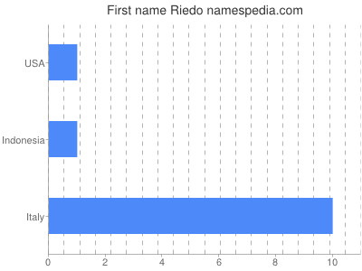 Given name Riedo