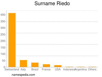 Surname Riedo
